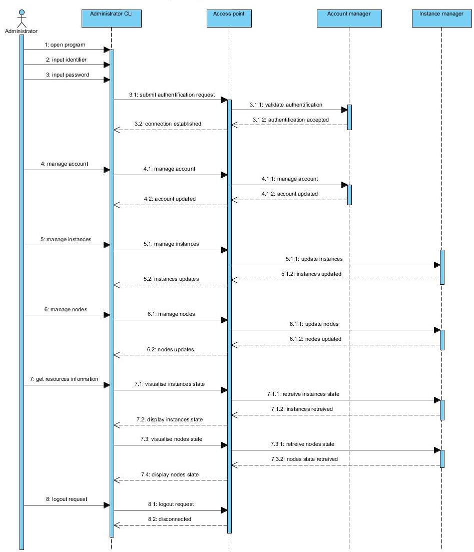 Fileadministrator sequence diagram v1g air fileadministrator sequence diagram v1g ccuart Choice Image