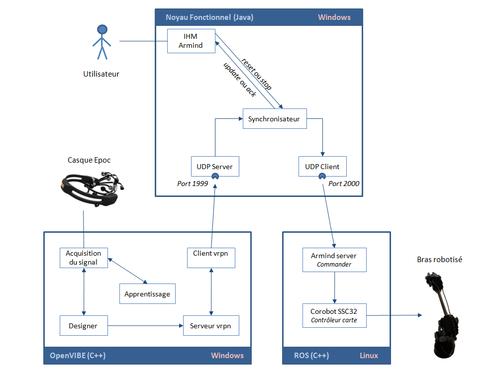 Armind air for Architecture logicielle