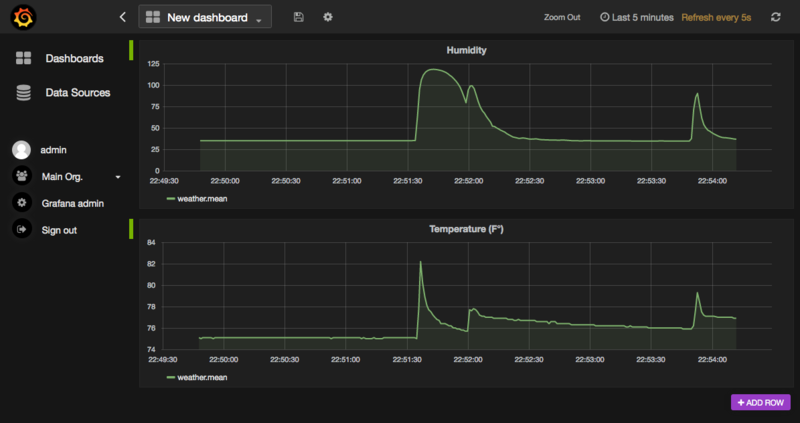 Grafana for IoT Dashboard