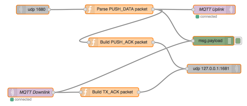Multitech Packet Forwarder Flow