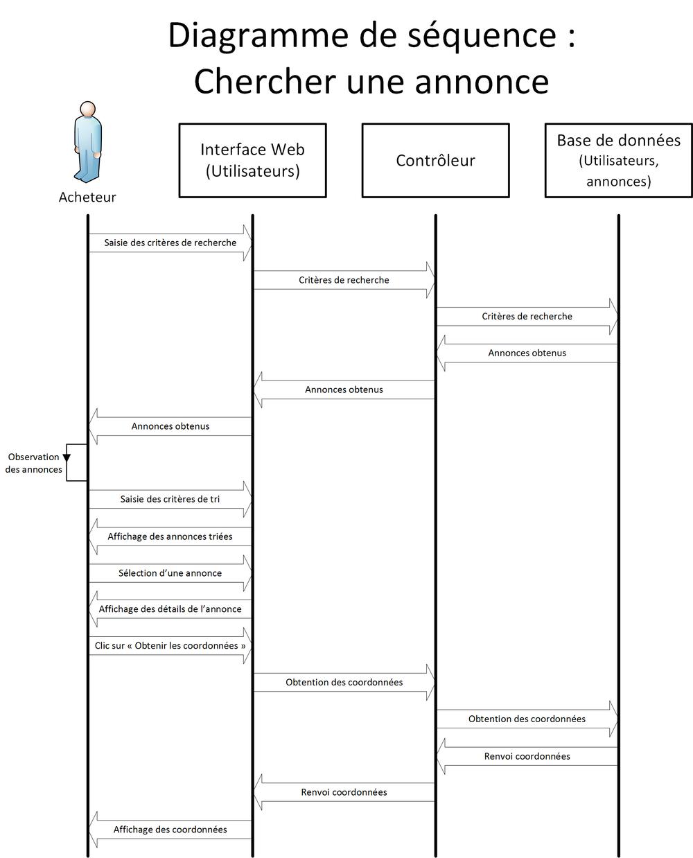 Diagramme UML - Site d'annonces - air