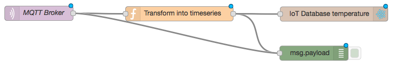 Developing IoT Mashups with Docker, MQTT, Node-RED, InfluxDB