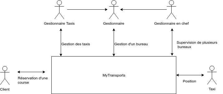 Diagramme contexte s1-2 MyTransport.png