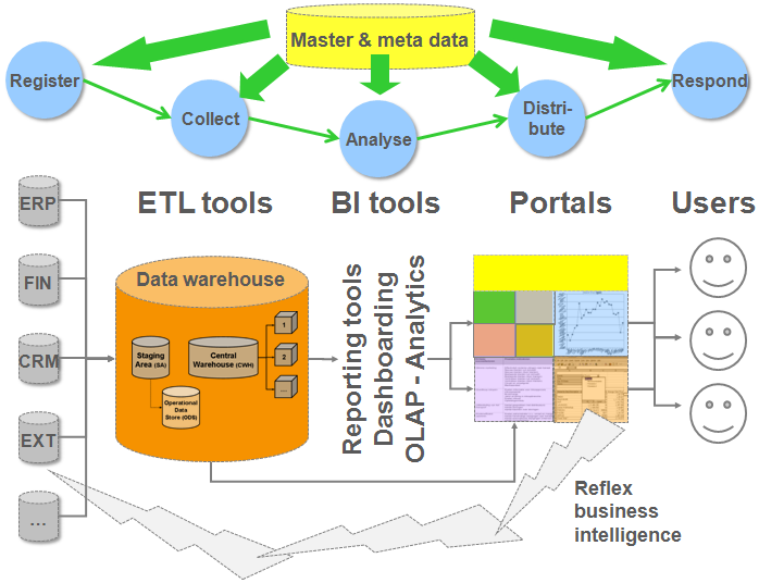 data warehousing and or business intelligence Is your healthcare business intelligence strategy heading in the in terms of business intelligence, the essence of data warehousing is measurement that leads.