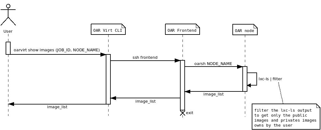 ssh sequence diagram proj 2012 2013 oar cloud air  proj 2012 2013 oar cloud air