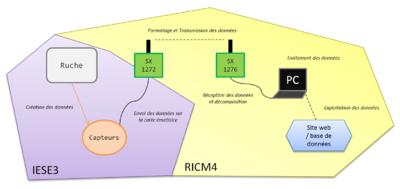 RICM4 2017 2018 - Ruche Connectee - air