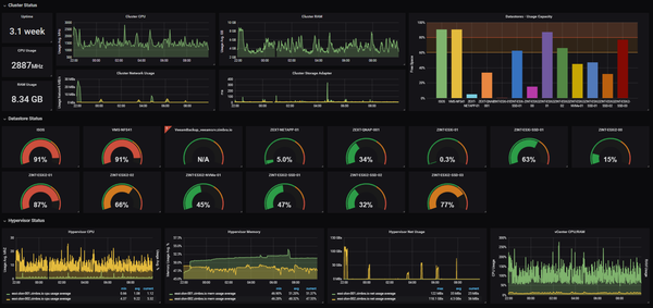 Exemple de Dashboard avec Grafana